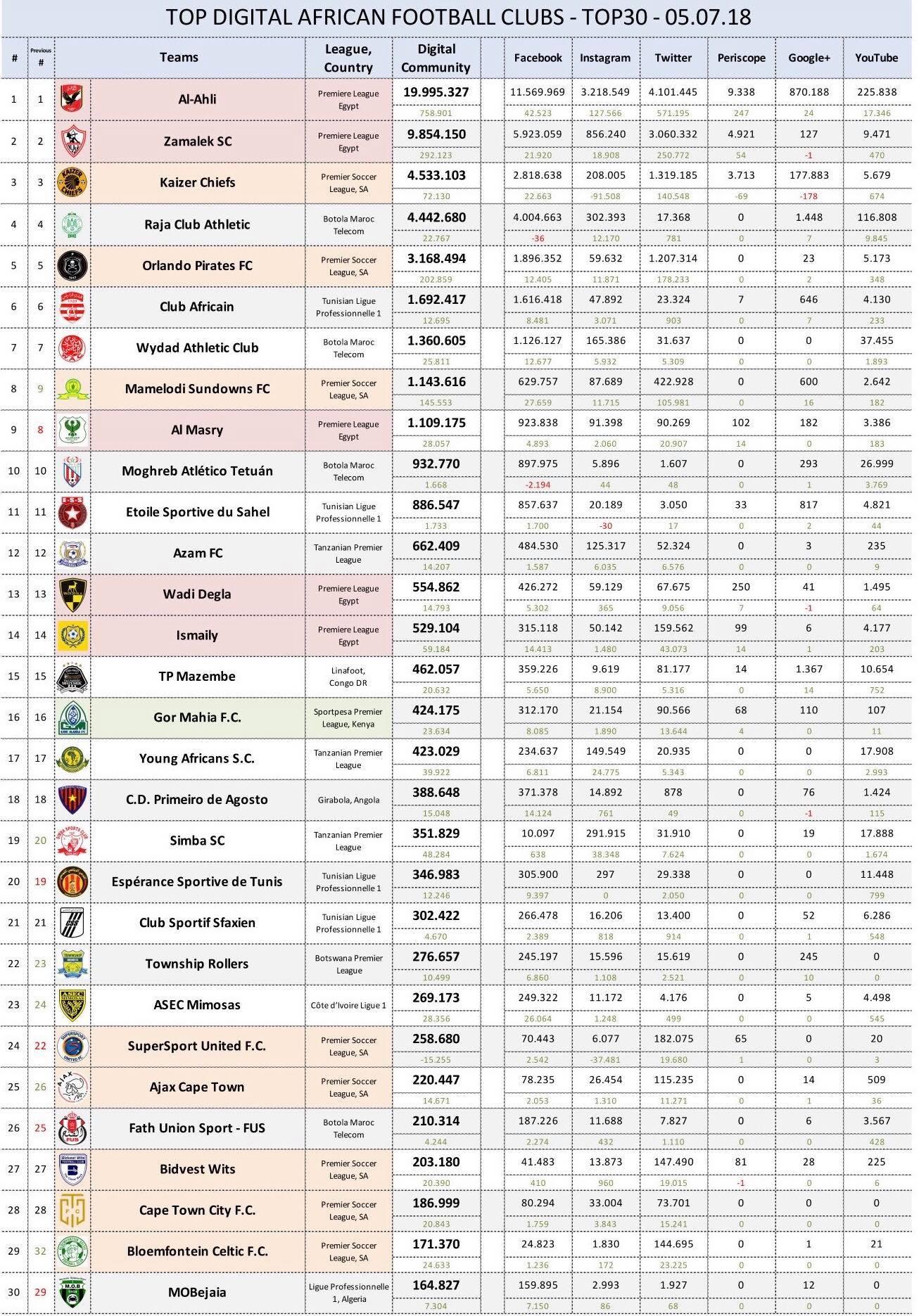 Calendrier Championnat Tunisien.Coaching Foot Top 30 Des Clubs Les Plus Suivis Sur Les